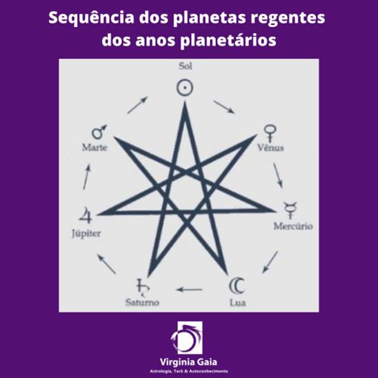 sequencia-dos-planetas-regentes-dos-anos-planetarios