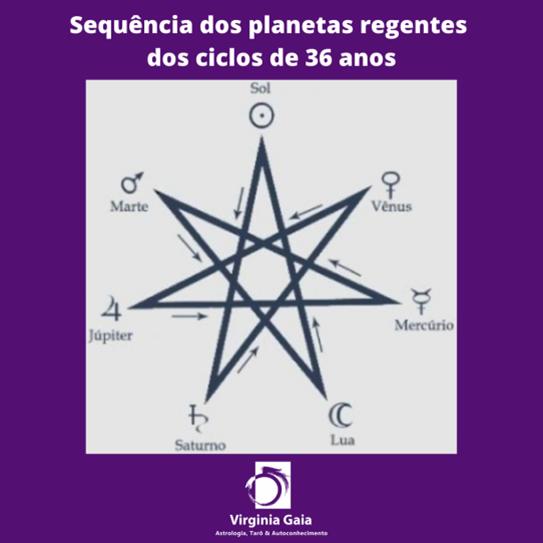 sequencia-dos-planetas-regentes-dos-ciclos-de-36-anos